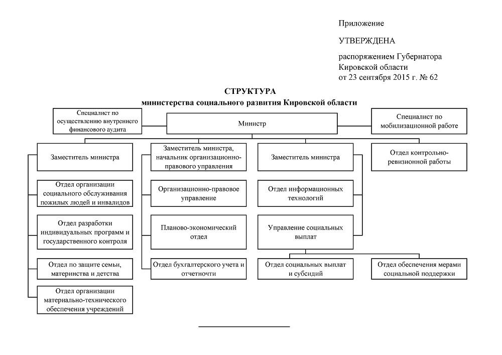 Структура Министерства социального развития Кировской области